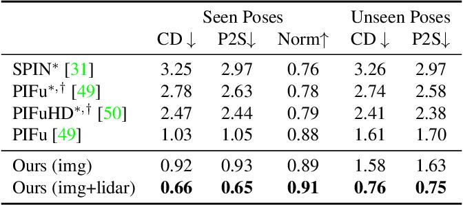 Figure 1 for S3: Neural Shape, Skeleton, and Skinning Fields for 3D Human Modeling