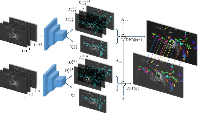 Figure 1 for Fast and Furious: Real Time End-to-End 3D Detection, Tracking and Motion Forecasting with a Single Convolutional Net