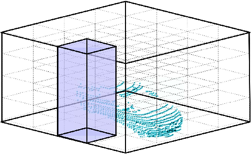 Figure 3 for Fast and Furious: Real Time End-to-End 3D Detection, Tracking and Motion Forecasting with a Single Convolutional Net