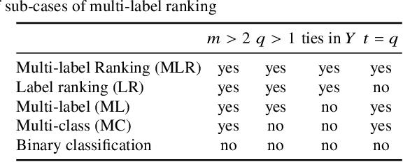 Figure 2 for Multi-label Ranking: Mining Multi-label and Label Ranking Data