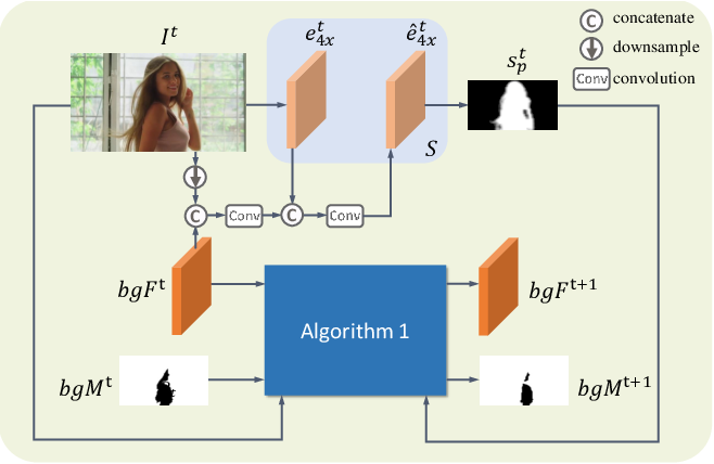 Figure 3 for MODNet-V: Improving Portrait Video Matting via Background Restoration