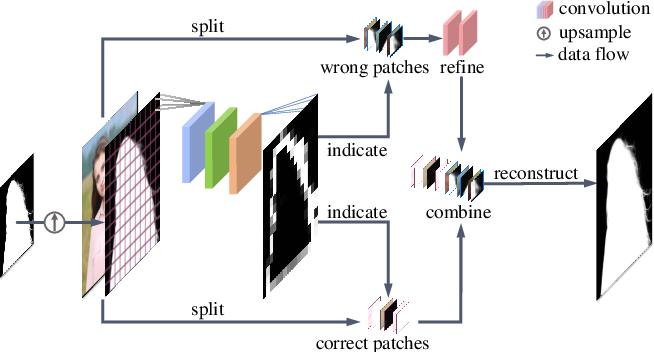 Figure 4 for MODNet-V: Improving Portrait Video Matting via Background Restoration