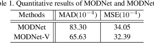 Figure 2 for MODNet-V: Improving Portrait Video Matting via Background Restoration