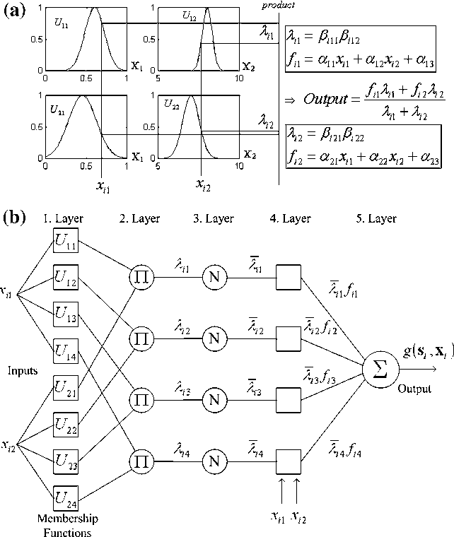 nfis adaptive neuro fuzzy inference Adaptive neuro fuzzy inference system becomes obvious the neuro-adaptive learning method works similarly to that of neural networks neuro .
