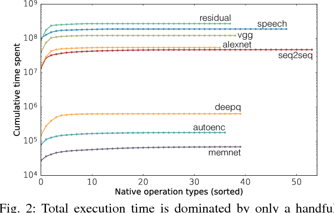 Figure 2 for Fathom: Reference Workloads for Modern Deep Learning Methods