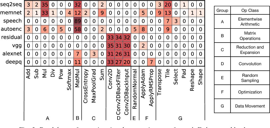 Figure 3 for Fathom: Reference Workloads for Modern Deep Learning Methods