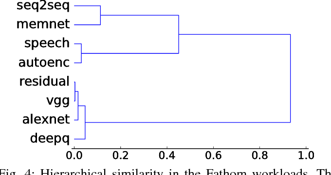 Figure 4 for Fathom: Reference Workloads for Modern Deep Learning Methods