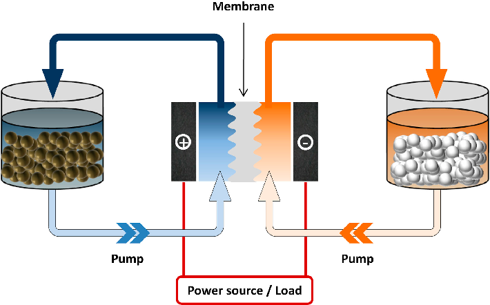 Figure 5 from Redox Species of Redox Flow Batteries: A