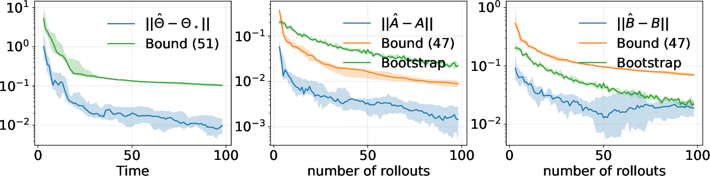 Figure 1 for A Tutorial on Concentration Bounds for System Identification