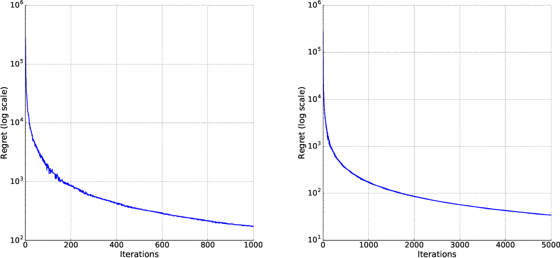 Figure 1 for Adversaries in Online Learning Revisited: with applications in Robust Optimization and Adversarial training