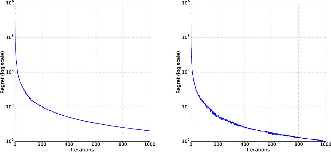 Figure 2 for Adversaries in Online Learning Revisited: with applications in Robust Optimization and Adversarial training