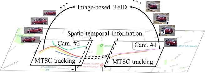 Figure 1 for CityFlow: A City-Scale Benchmark for Multi-Target Multi-Camera Vehicle Tracking and Re-Identification