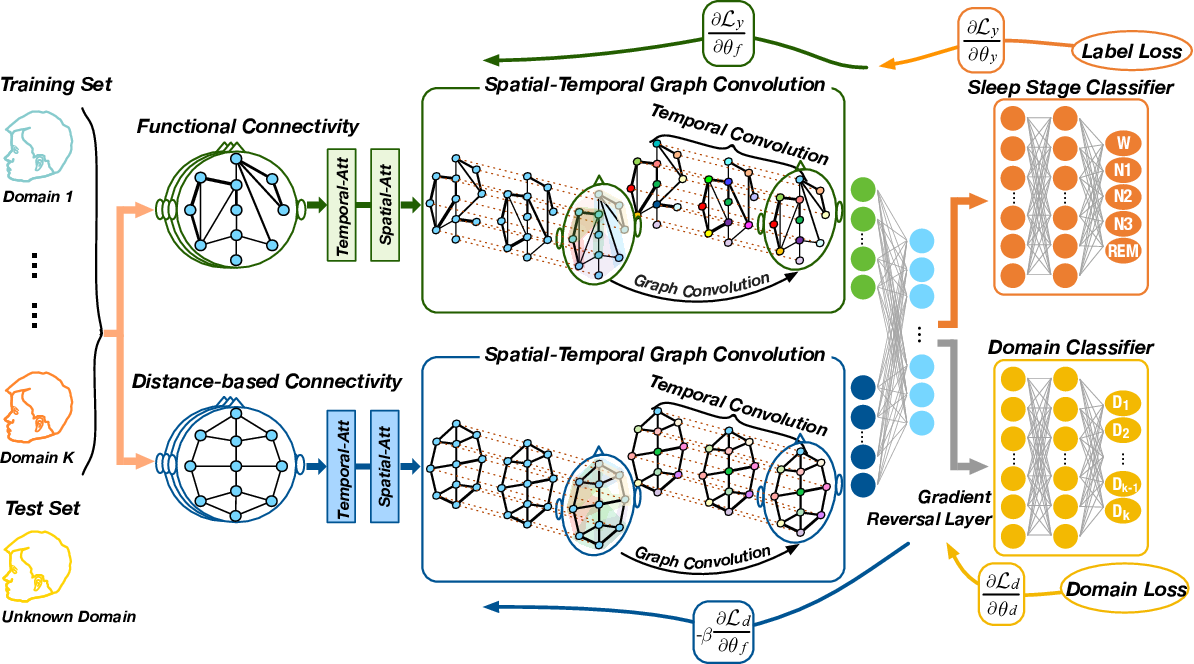 Figure 1 for Multi-View Spatial-Temporal Graph Convolutional Networks with Domain Generalization for Sleep Stage Classification