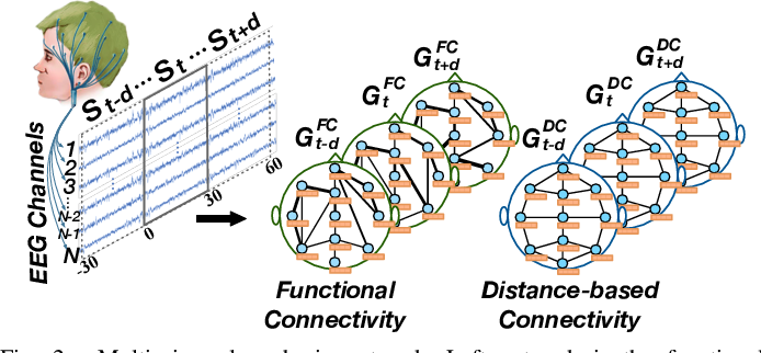 Figure 3 for Multi-View Spatial-Temporal Graph Convolutional Networks with Domain Generalization for Sleep Stage Classification