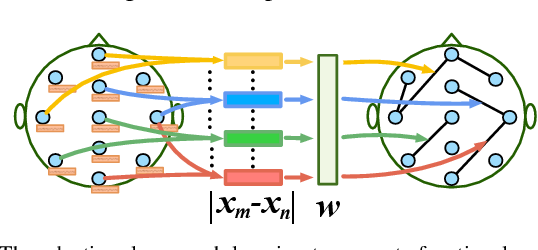 Figure 4 for Multi-View Spatial-Temporal Graph Convolutional Networks with Domain Generalization for Sleep Stage Classification