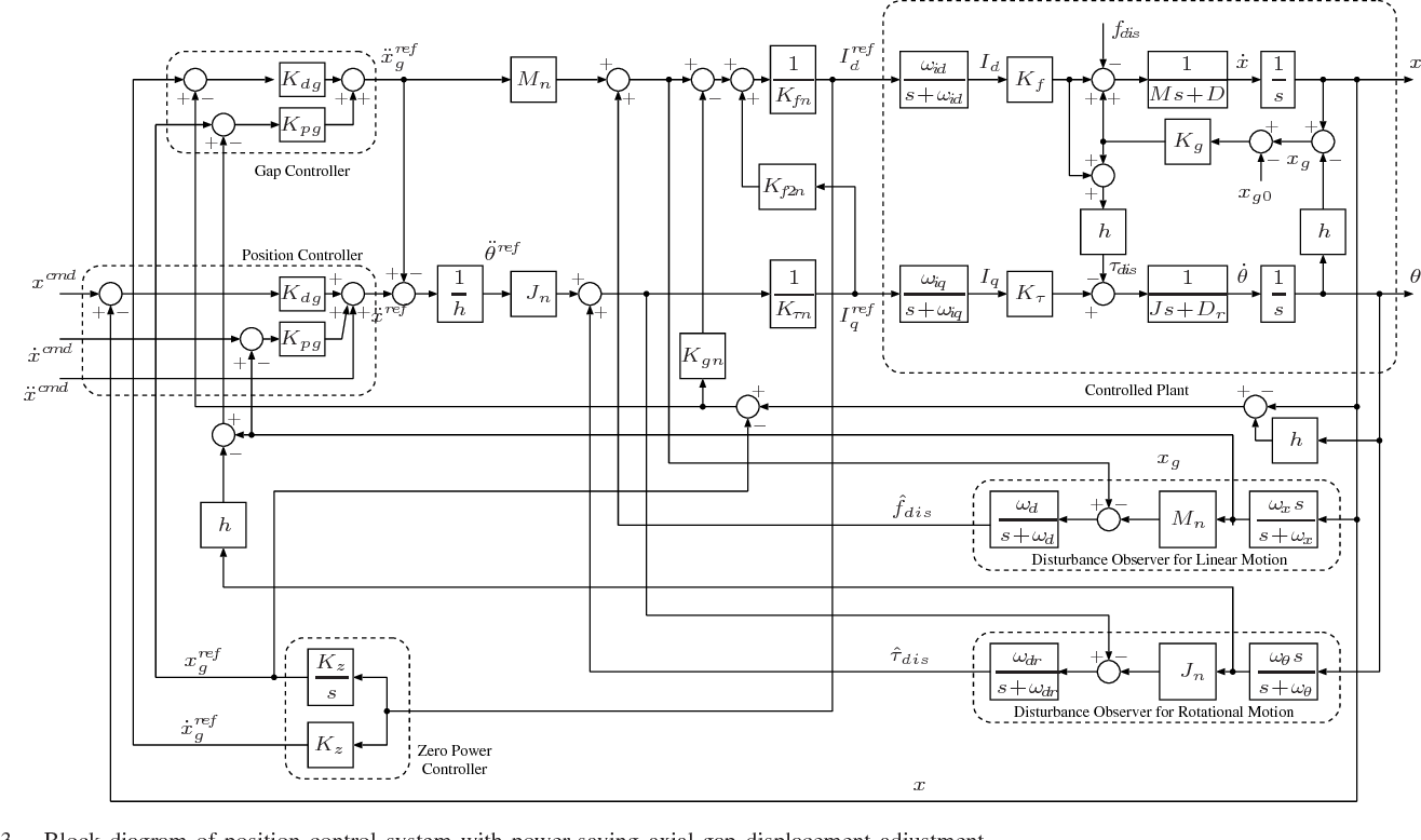 Hillstone Linear Servo Motor Wiring Diagram Electrical Diagrams Permanent Magnet Control Of An Interior Screw With Power