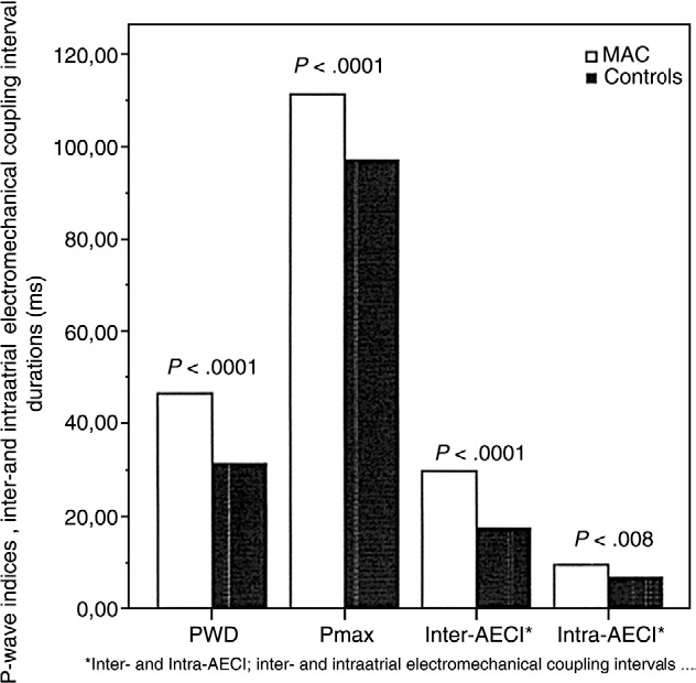 Fig. 2. Comparison of P wave indices, interatrial and intraatria electromechanical coupling intervals between the patients with MAC and the control subjects.