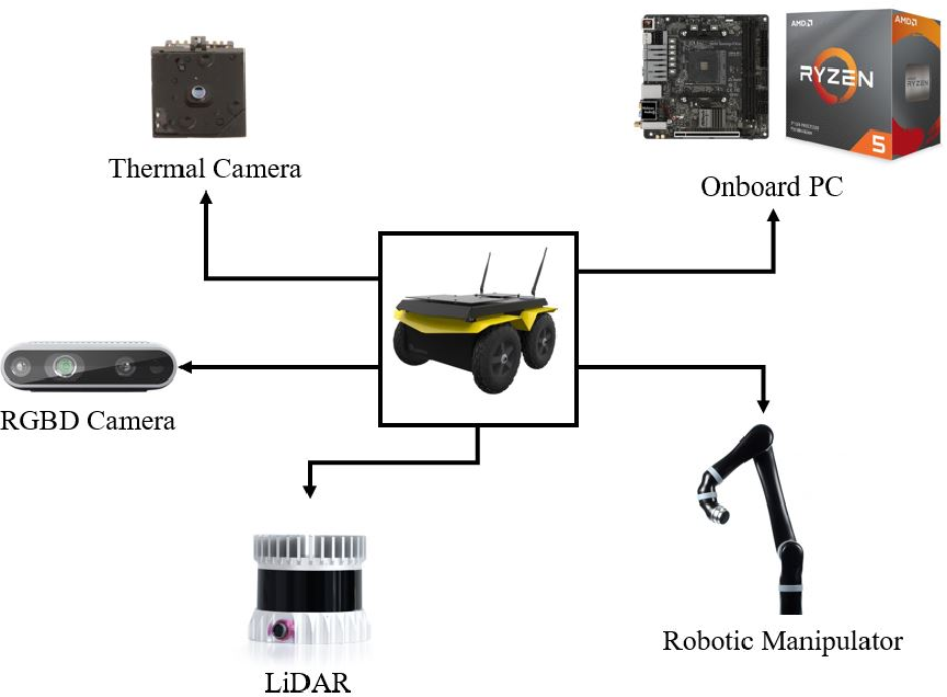 Figure 3 for Design and Deployment of an Autonomous Unmanned Ground Vehicle for Urban Firefighting Scenarios