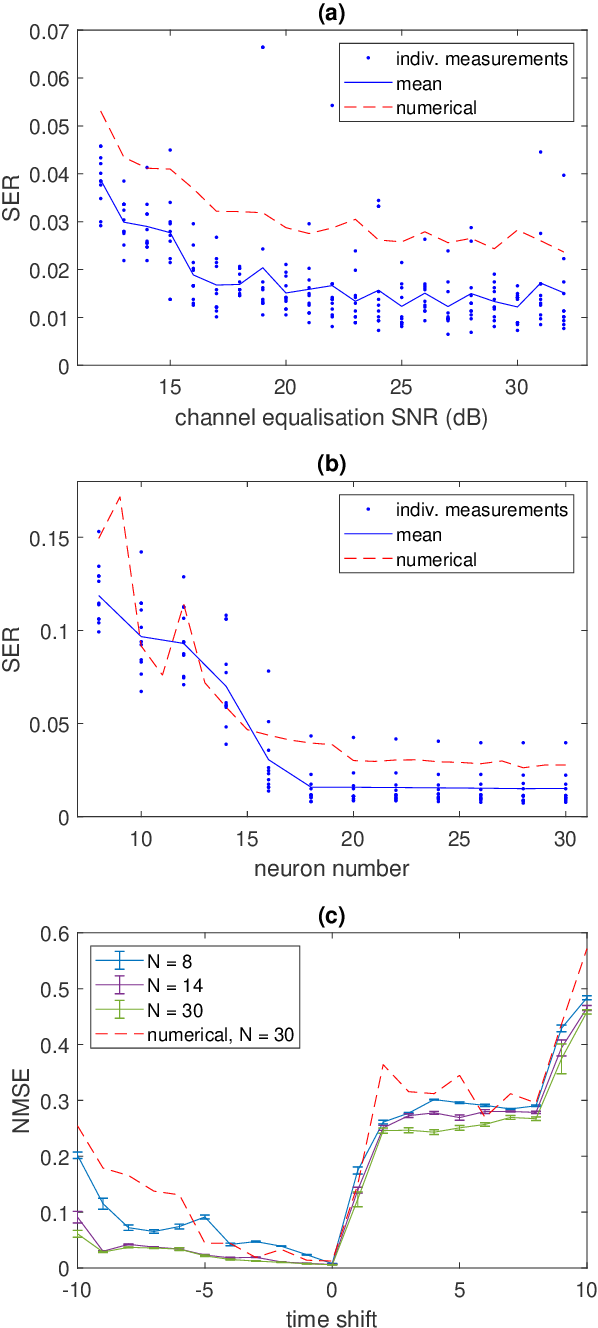 Figure 2 for Parallel photonic reservoir computing based on frequency multiplexing of neurons