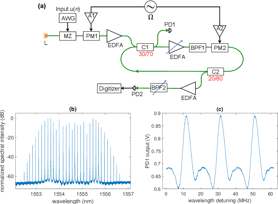 Figure 1 for Parallel photonic reservoir computing based on frequency multiplexing of neurons