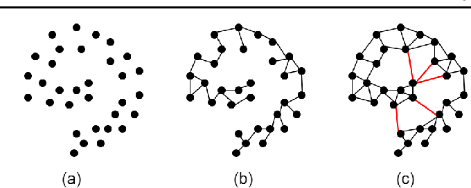 Figure 4 for Unified Framework for Spectral Dimensionality Reduction, Maximum Variance Unfolding, and Kernel Learning By Semidefinite Programming: Tutorial and Survey