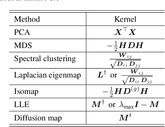 Figure 2 for Unified Framework for Spectral Dimensionality Reduction, Maximum Variance Unfolding, and Kernel Learning By Semidefinite Programming: Tutorial and Survey