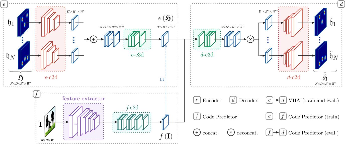 Figure 3 for Compressed Volumetric Heatmaps for Multi-Person 3D Pose Estimation