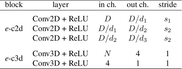 Figure 2 for Compressed Volumetric Heatmaps for Multi-Person 3D Pose Estimation