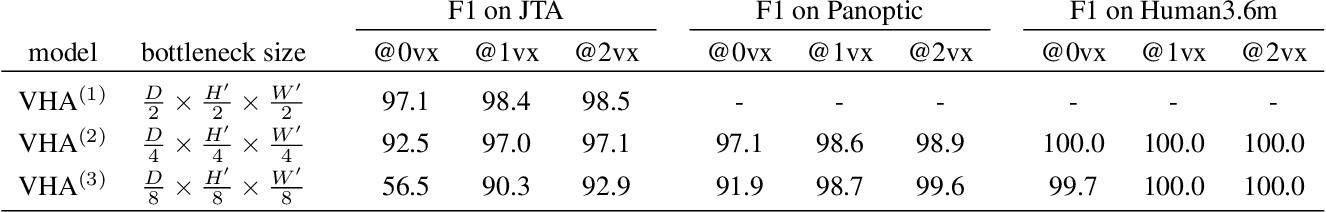 Figure 4 for Compressed Volumetric Heatmaps for Multi-Person 3D Pose Estimation