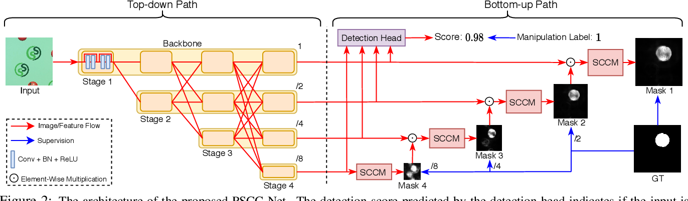 Figure 3 for PSCC-Net: Progressive Spatio-Channel Correlation Network for Image Manipulation Detection and Localization