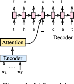 Figure 1 for Model Unit Exploration for Sequence-to-Sequence Speech Recognition