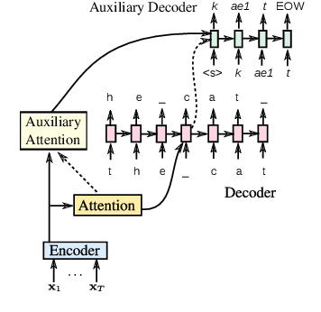 Figure 4 for Model Unit Exploration for Sequence-to-Sequence Speech Recognition