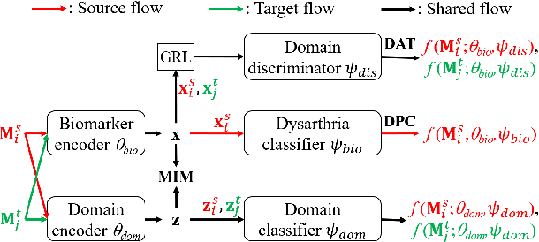 Figure 1 for Unsupervised Domain Adaptation for Dysarthric Speech Detection via Domain Adversarial Training and Mutual Information Minimization