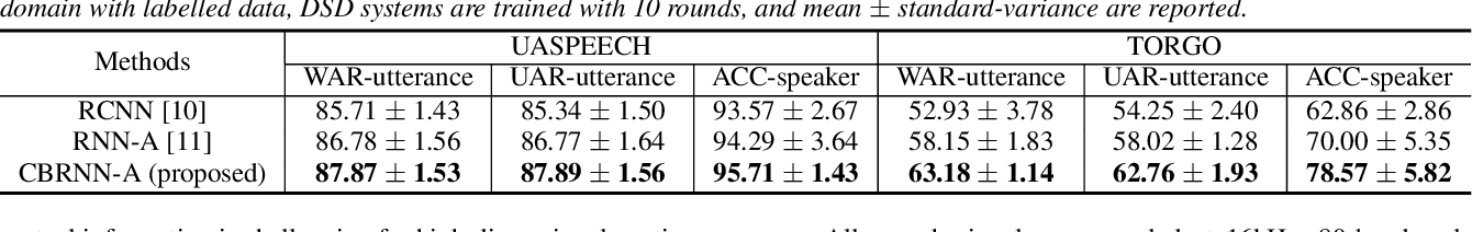 Figure 2 for Unsupervised Domain Adaptation for Dysarthric Speech Detection via Domain Adversarial Training and Mutual Information Minimization