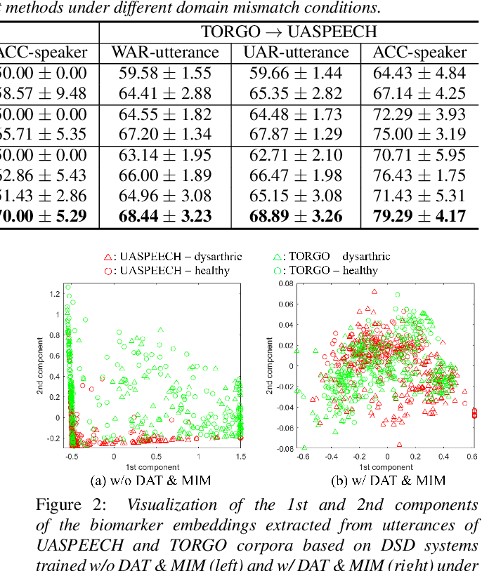 Figure 4 for Unsupervised Domain Adaptation for Dysarthric Speech Detection via Domain Adversarial Training and Mutual Information Minimization
