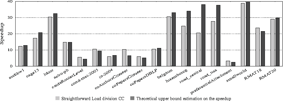 Load balanced clustering coefficients - Semantic Scholar