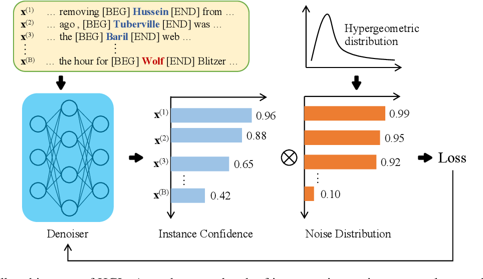 Figure 3 for Denoising Distantly Supervised Named Entity Recognition via a Hypergeometric Probabilistic Model