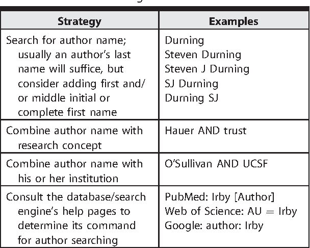 Table 3 from The Literature Review: A Foundation for High-Quality