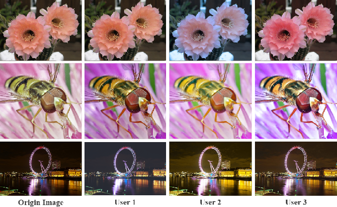 Figure 1 for User-Guided Personalized Image Aesthetic Assessment based on Deep Reinforcement Learning