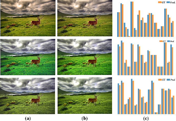 Figure 2 for User-Guided Personalized Image Aesthetic Assessment based on Deep Reinforcement Learning