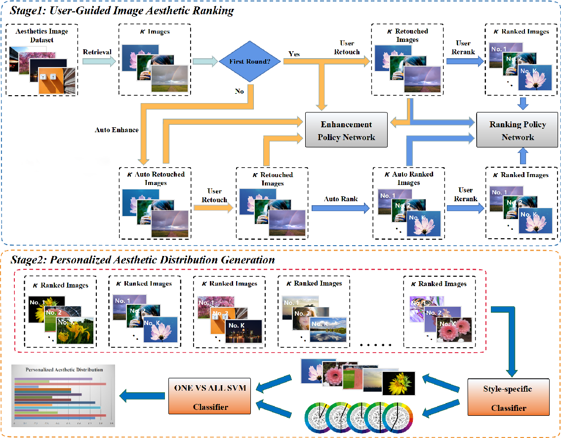 Figure 3 for User-Guided Personalized Image Aesthetic Assessment based on Deep Reinforcement Learning
