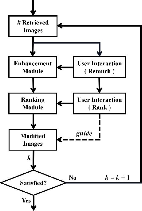 Figure 4 for User-Guided Personalized Image Aesthetic Assessment based on Deep Reinforcement Learning