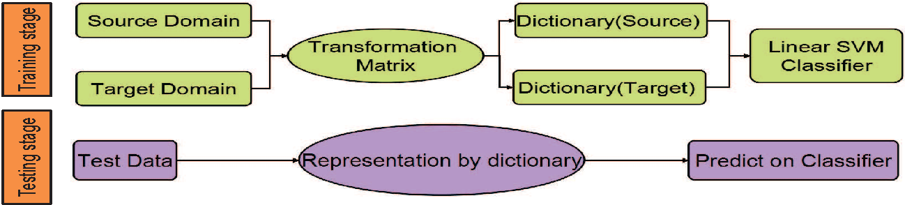 Figure 1 for Unsupervised domain adaption dictionary learning for visual recognition
