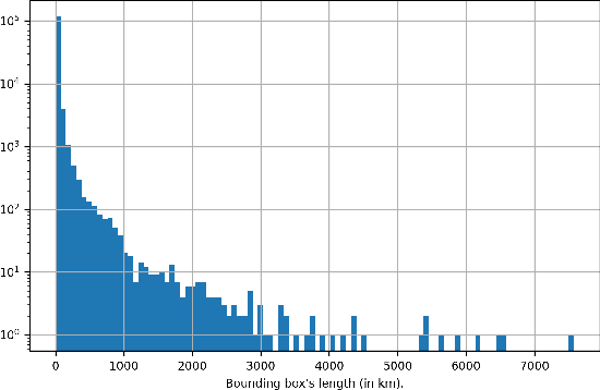 Figure 3 for A Python Library for Exploratory Data Analysis and Knowledge Discovery on Twitter Data