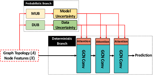 Figure 1 for Uncertainty-aware Attention Graph Neural Network for Defending Adversarial Attacks