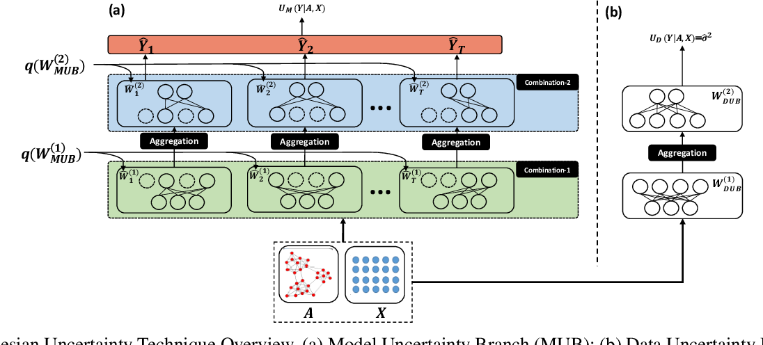 Figure 3 for Uncertainty-aware Attention Graph Neural Network for Defending Adversarial Attacks