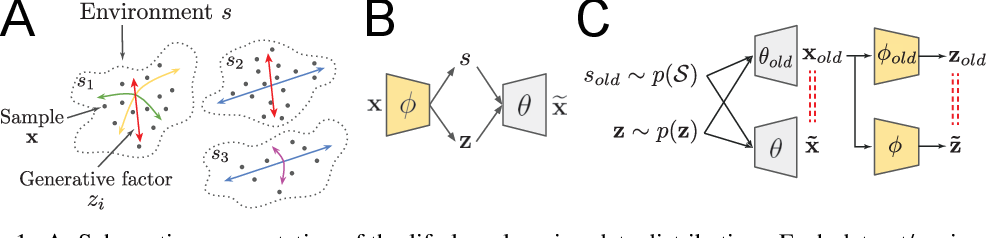 Figure 1 for Life-Long Disentangled Representation Learning with Cross-Domain Latent Homologies