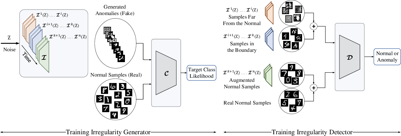Figure 3 for G2D: Generate to Detect Anomaly