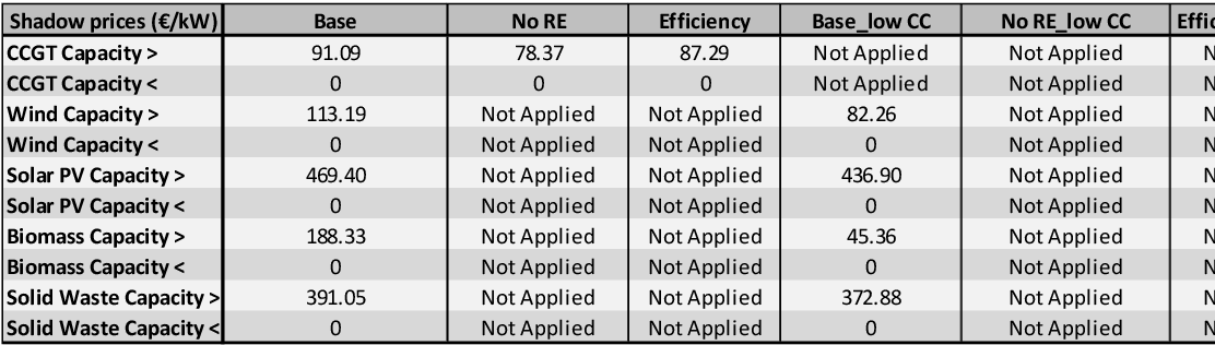 Table 5 from Renewables vs  energy efficiency: the cost of