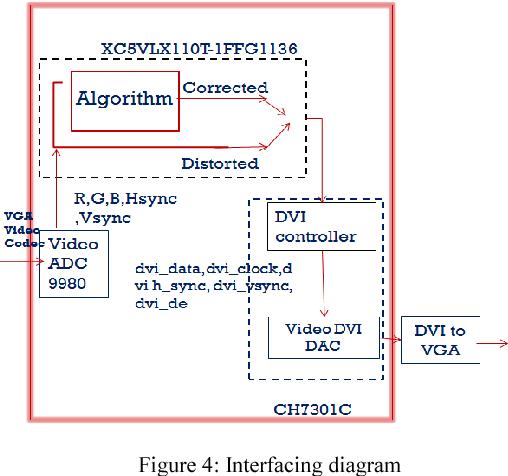 Implementation of Barrel Distortion Correction on FPGA - Semantic